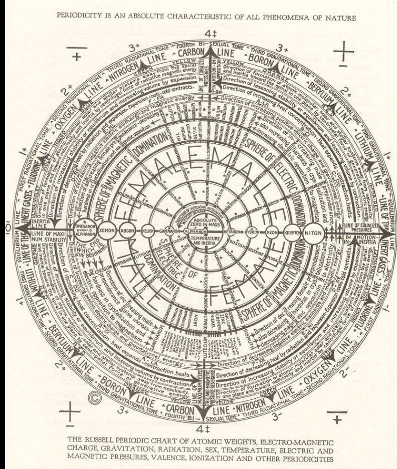 Russell Periodic Chart, Aether, Alphanon, Hydron, Universal Ratios Q Plus News