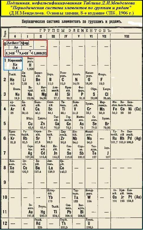 Russell Periodic Chart, Aether, Alphanon, Hydron, Universal Ratios