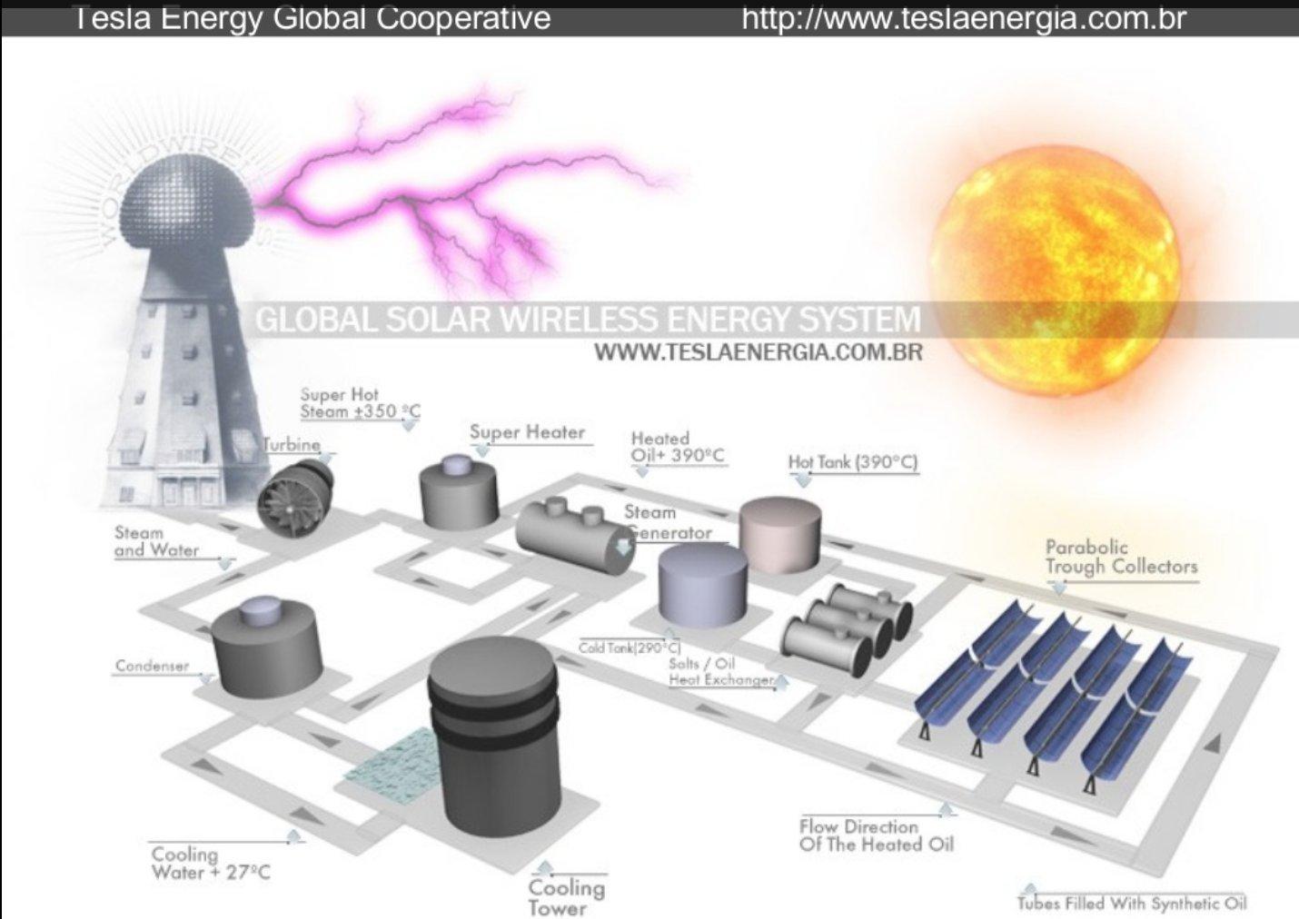 QPlusNews, Tesla Energy Global Cooperative